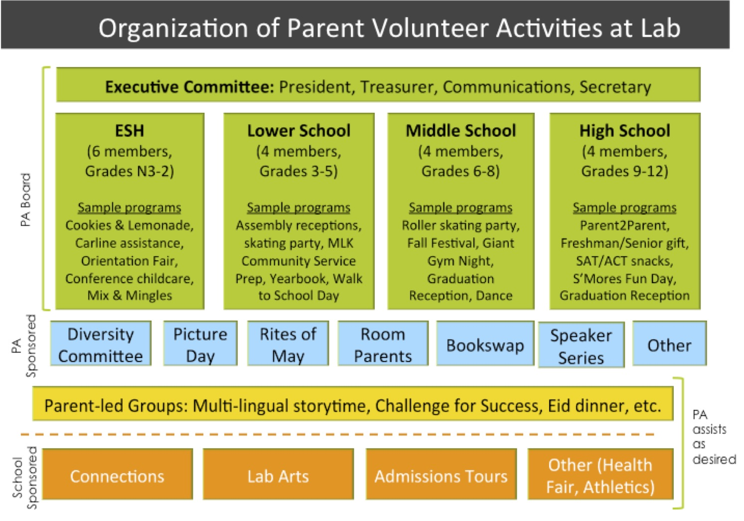 Parent Volunteer Activities